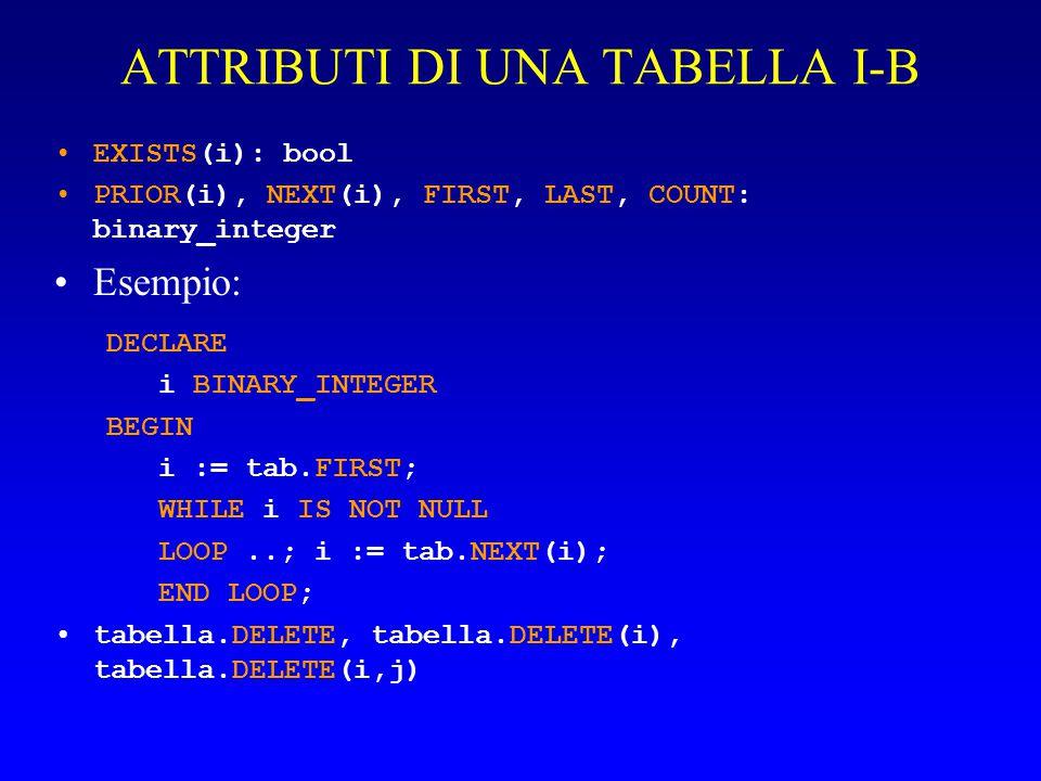 ATTRIBUTI DI UNA TABELLA I-B EXISTS(i): bool PRIOR(i), NEXT(i), FIRST, LAST, COUNT: binary_integer Esempio: DECLARE i BINARY_INTEGER BEGIN i := tab.FI