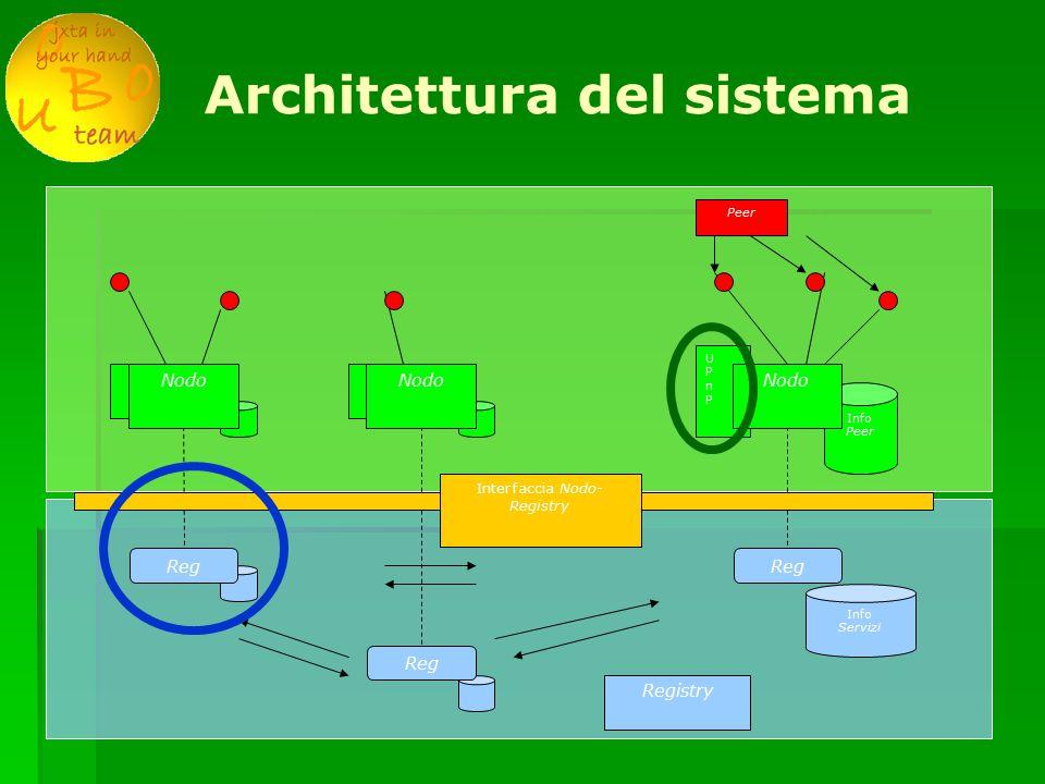 Architettura del sistema UPnPUPnP Info Servizi Reg Nodo Info Peer Reg Nodo Reg Nodo Peer Registry Interfaccia Nodo- Registry