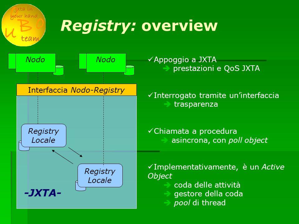 Registry: overview Registry Locale Nodo Registry Locale Nodo Interfaccia Nodo-Registry Appoggio a JXTA  prestazioni e QoS JXTA Interrogato tramite un'interfaccia  trasparenza Chiamata a procedura  asincrona, con poll object Implementativamente, è un Active Object  coda delle attività  gestore della coda  pool di thread -JXTA-