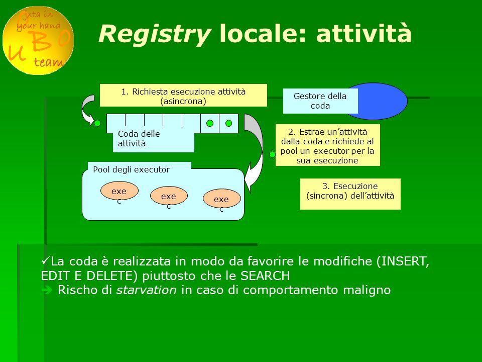 Registry locale: attività 1. Richiesta esecuzione attività (asincrona) Coda delle attività 2.