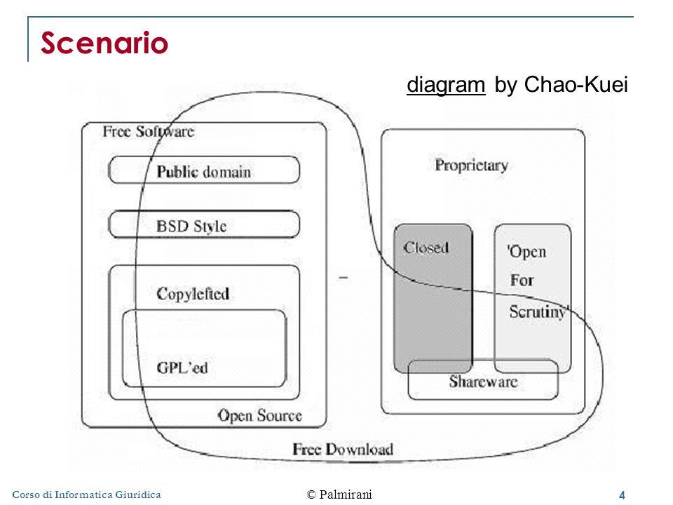 4 © Palmirani Corso di Informatica Giuridica Scenario diagram by Chao-Kuei