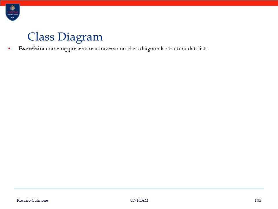 Rosario Culmone UNICAM 102 Esercizio: come rappresentare attraverso un class diagram la struttura dati lista Class Diagram