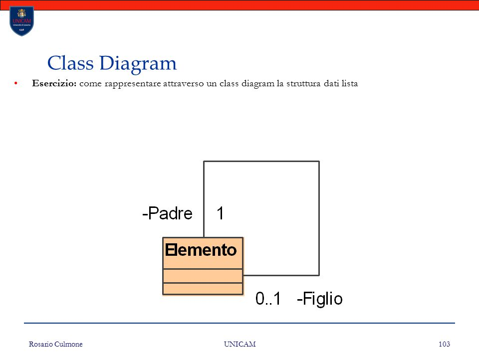 Rosario Culmone UNICAM 103 Esercizio: come rappresentare attraverso un class diagram la struttura dati lista Class Diagram