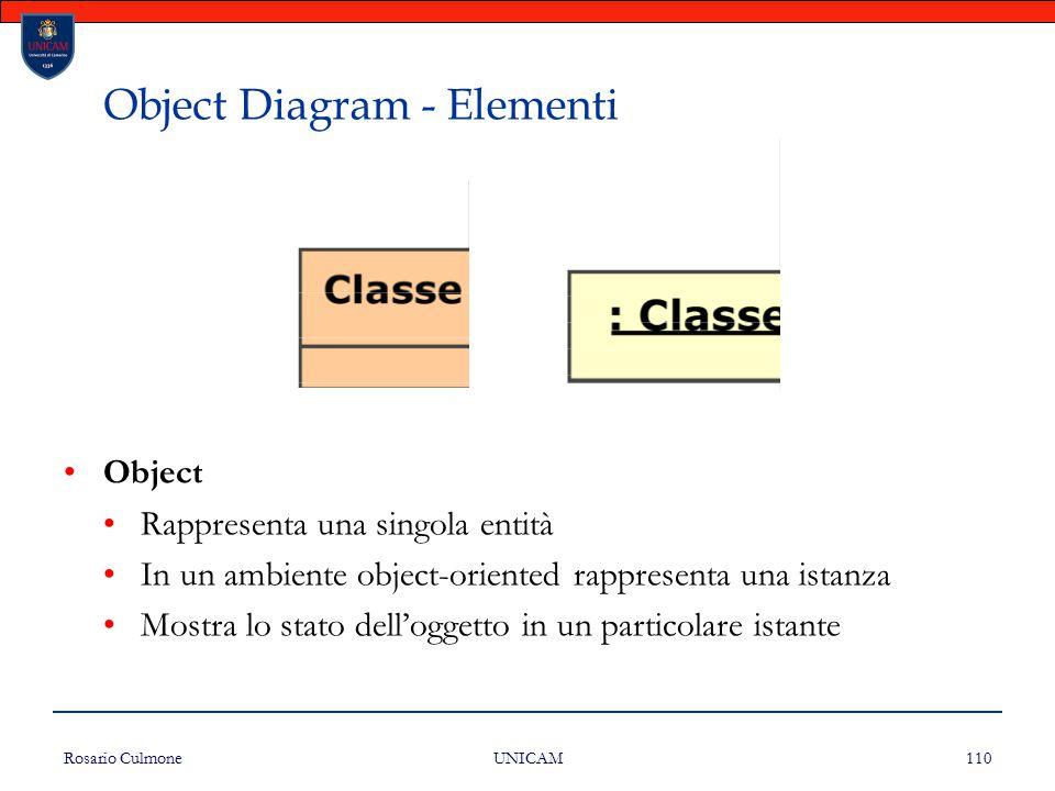 Rosario Culmone UNICAM 110 Object Diagram - Elementi Object Rappresenta una singola entità In un ambiente object-oriented rappresenta una istanza Most