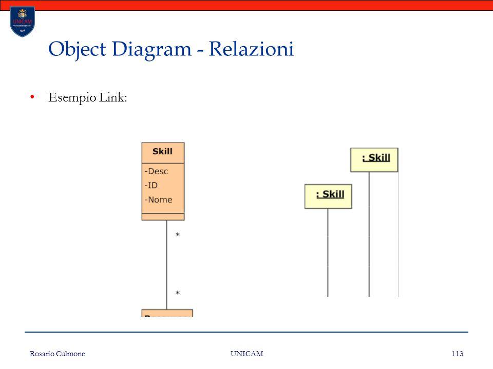 Rosario Culmone UNICAM 113 Object Diagram - Relazioni Esempio Link: