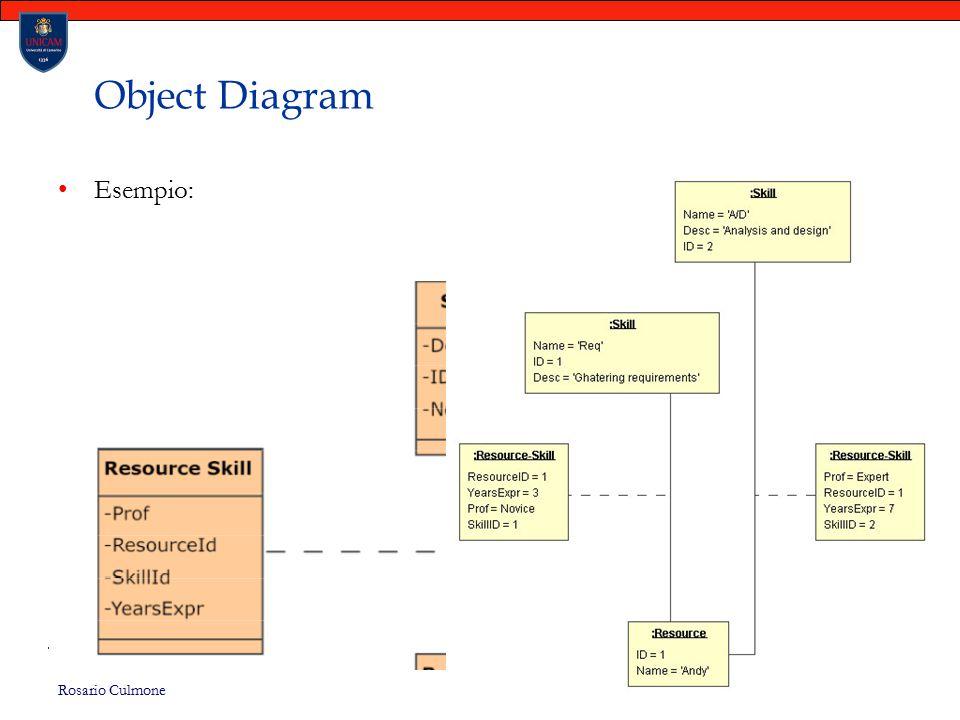 Rosario Culmone UNICAM 114 Object Diagram Esempio: