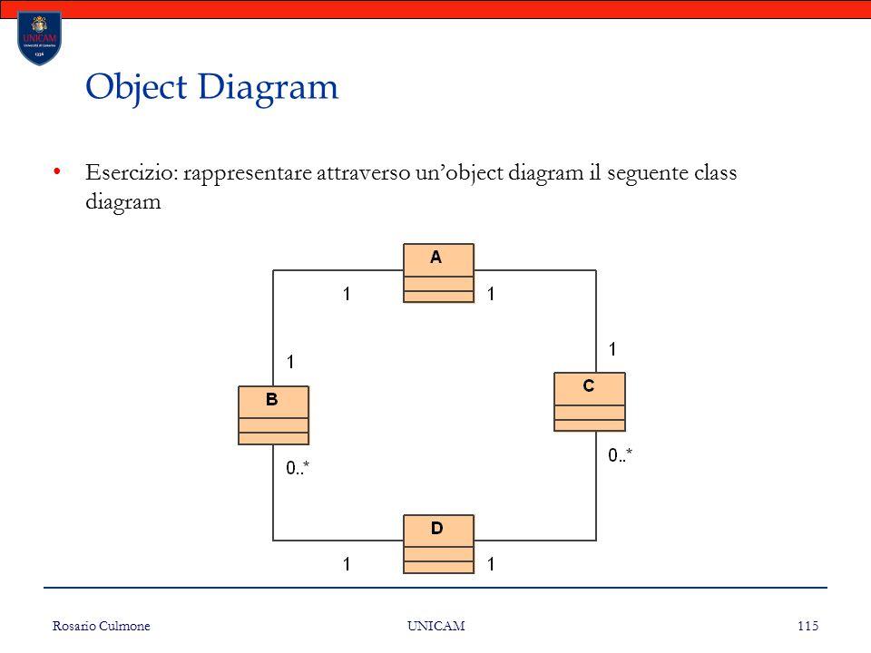 Rosario Culmone UNICAM 115 Object Diagram Esercizio: rappresentare attraverso un'object diagram il seguente class diagram