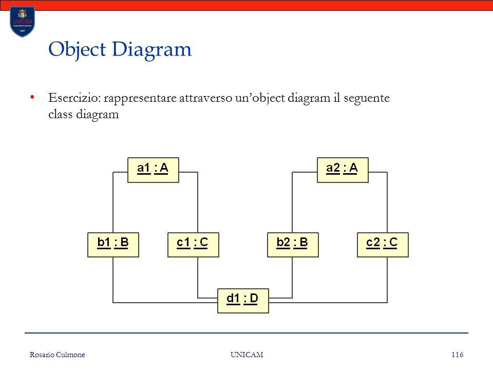 Rosario Culmone UNICAM 116 Object Diagram Esercizio: rappresentare attraverso un'object diagram il seguente class diagram