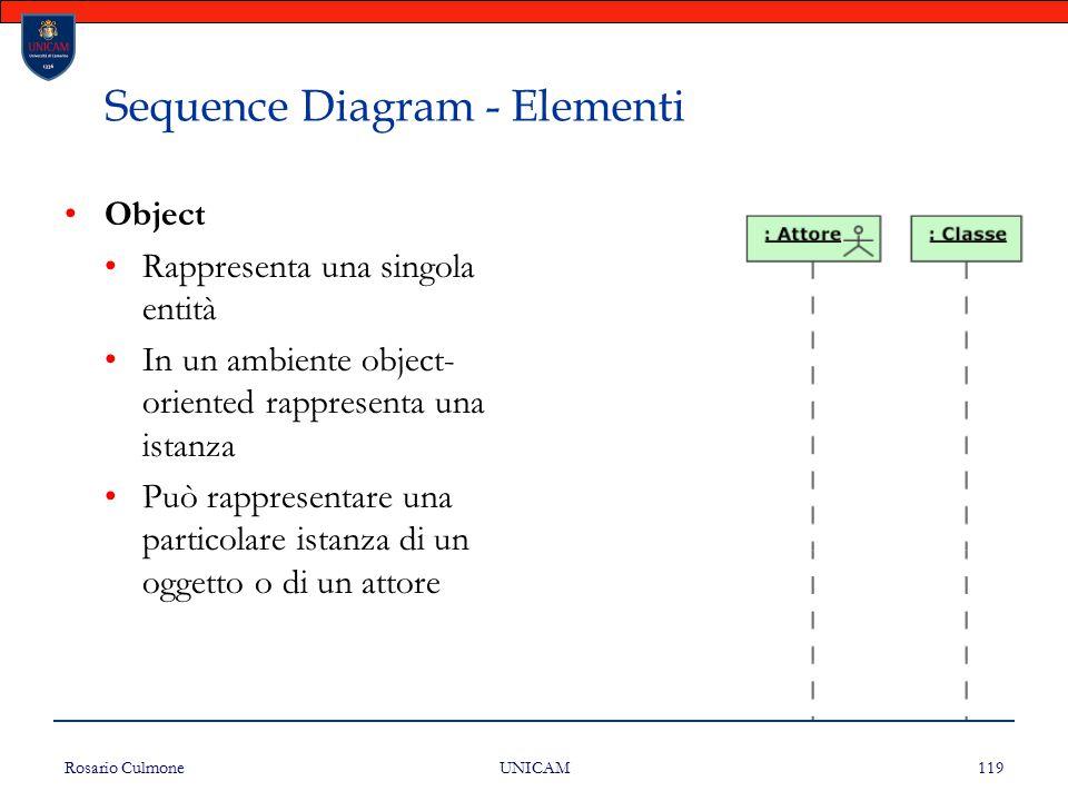 Rosario Culmone UNICAM 119 Sequence Diagram - Elementi Object Rappresenta una singola entità In un ambiente object- oriented rappresenta una istanza P