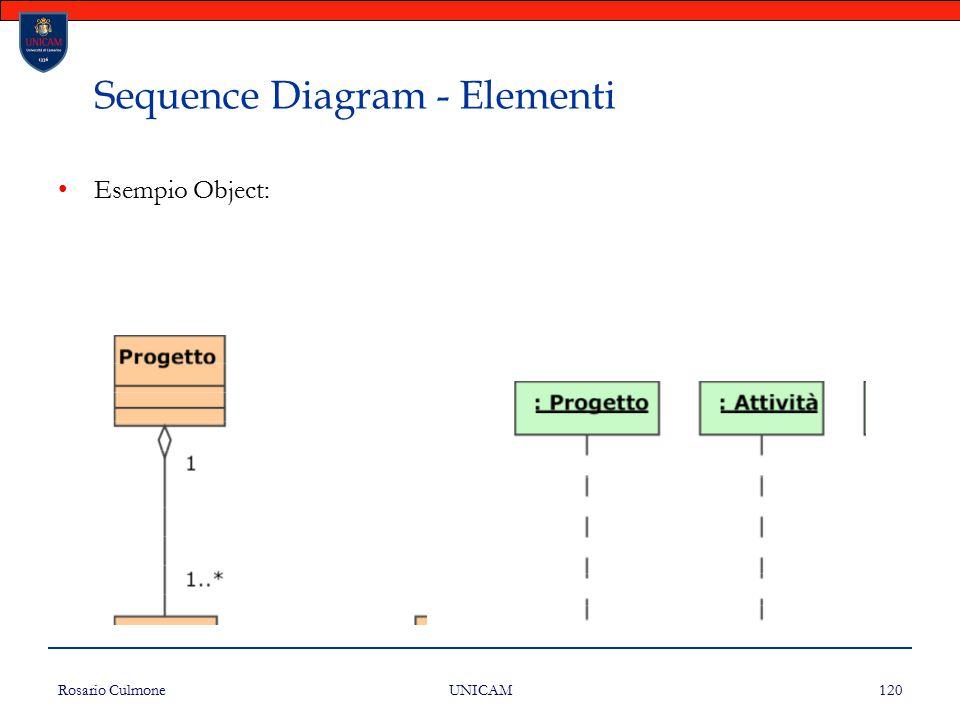 Rosario Culmone UNICAM 120 Sequence Diagram - Elementi Esempio Object: