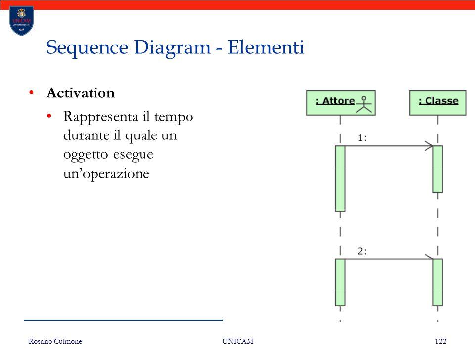 Rosario Culmone UNICAM 122 Sequence Diagram - Elementi Activation Rappresenta il tempo durante il quale un oggetto esegue un'operazione