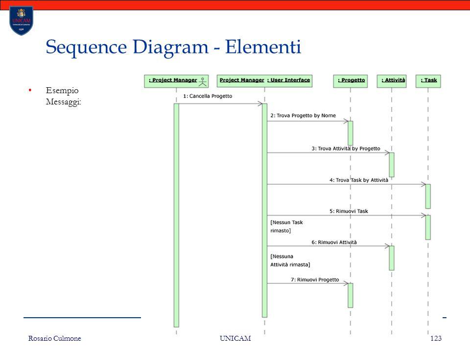 Rosario Culmone UNICAM 123 Sequence Diagram - Elementi Esempio Messaggi: