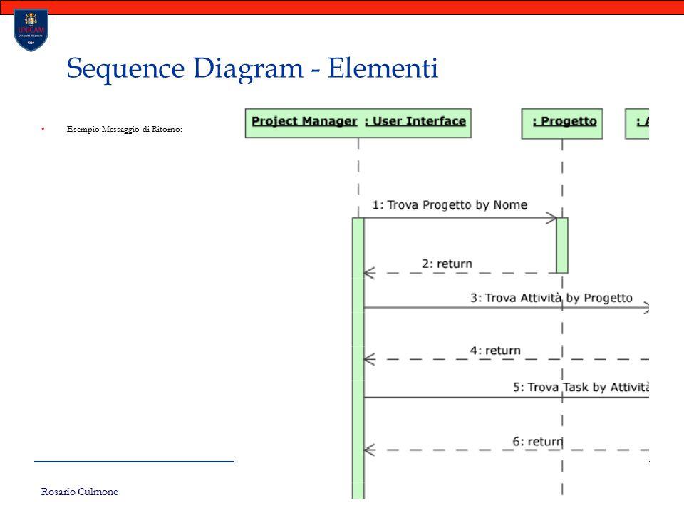 Rosario Culmone UNICAM 125 Sequence Diagram - Elementi Esempio Messaggio di Ritorno: