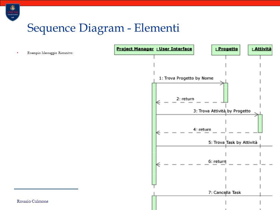Rosario Culmone UNICAM 127 Sequence Diagram - Elementi Esempio Messaggio Ricorsivo: