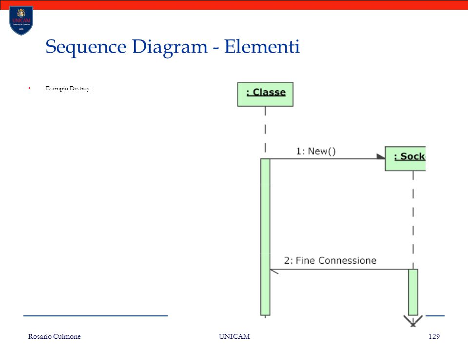 Rosario Culmone UNICAM 129 Sequence Diagram - Elementi Esempio Destroy: