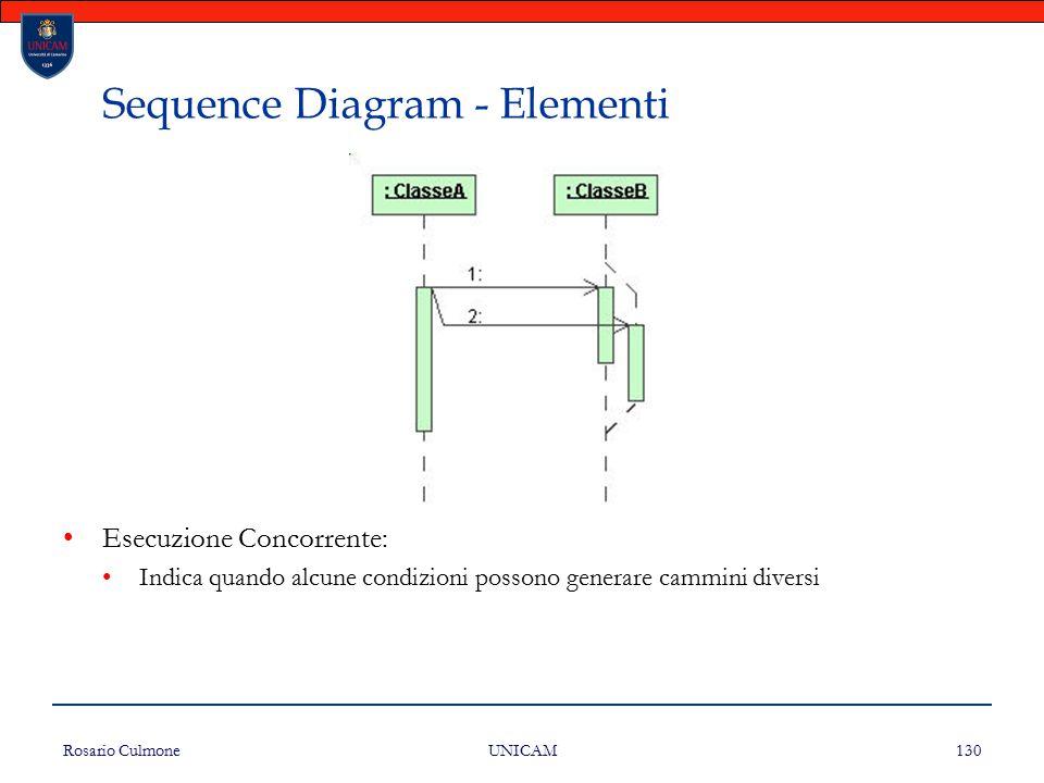 Rosario Culmone UNICAM 130 Sequence Diagram - Elementi Esecuzione Concorrente: Indica quando alcune condizioni possono generare cammini diversi