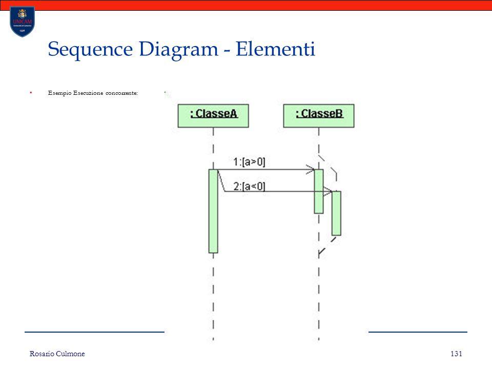 Rosario Culmone UNICAM 131 Sequence Diagram - Elementi Esempio Esecuzione concorrente: