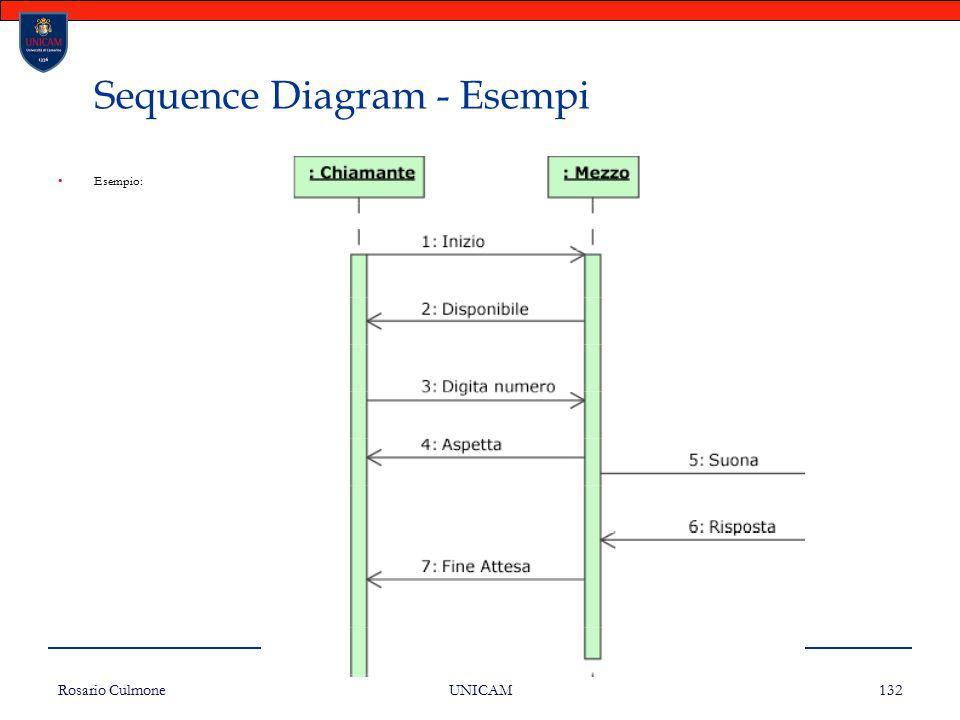 Rosario Culmone UNICAM 132 Sequence Diagram - Esempi Esempio: