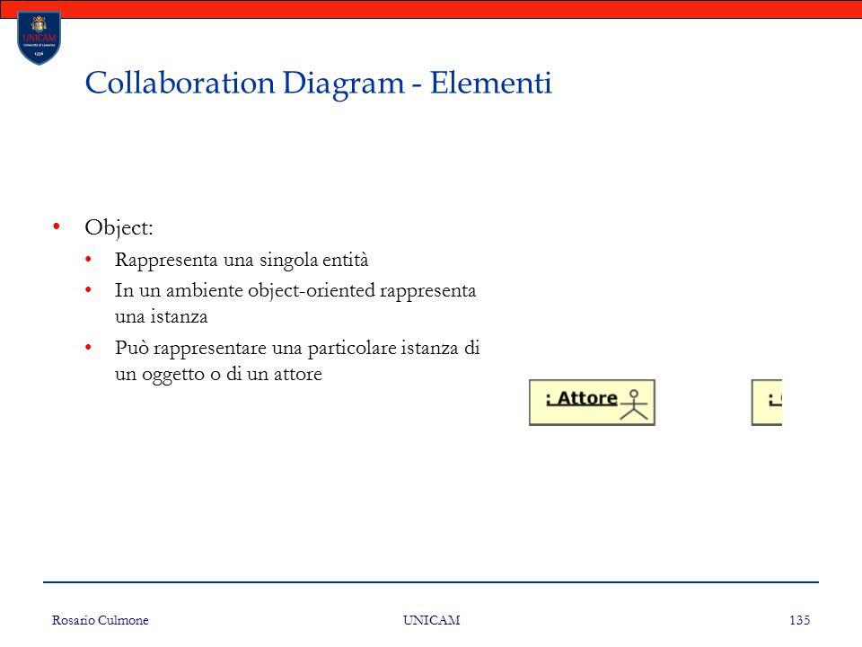 Rosario Culmone UNICAM 135 Collaboration Diagram - Elementi Object: Rappresenta una singola entità In un ambiente object-oriented rappresenta una ista