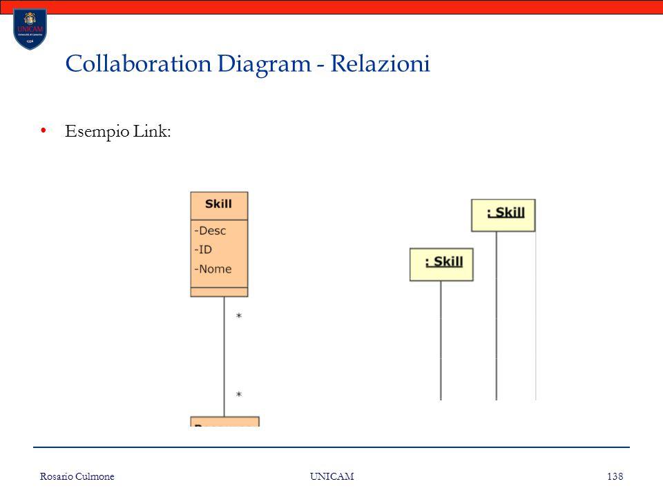 Rosario Culmone UNICAM 138 Collaboration Diagram - Relazioni Esempio Link:
