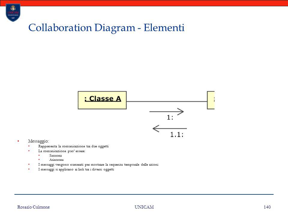 Rosario Culmone UNICAM 140 Collaboration Diagram - Elementi Messaggio: Rappresenta la comunicazione tra due oggetti La comunicazione puo' essere: Sinc