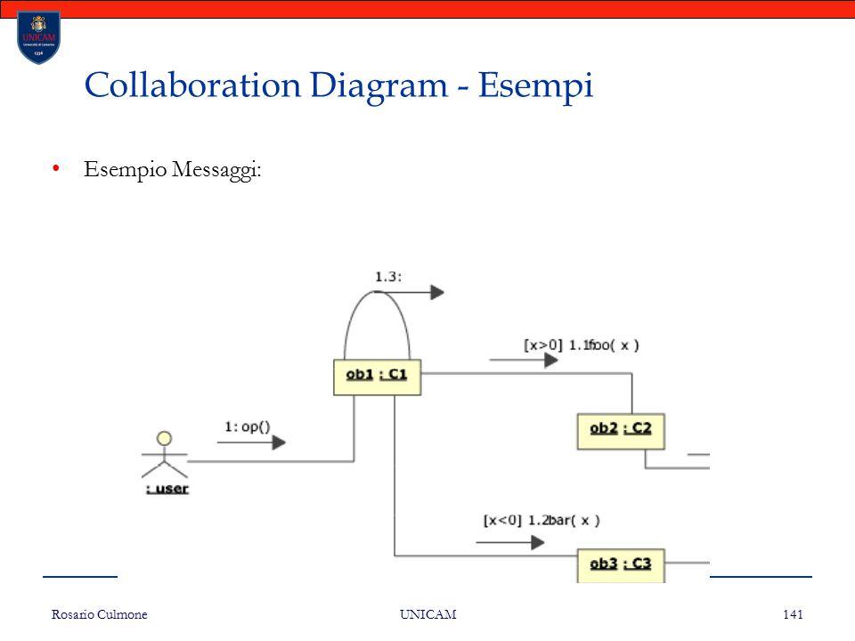 Rosario Culmone UNICAM 141 Collaboration Diagram - Esempi Esempio Messaggi: