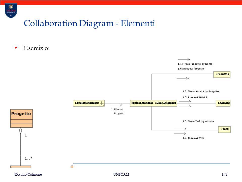 Rosario Culmone UNICAM 143 Collaboration Diagram - Elementi Esercizio: