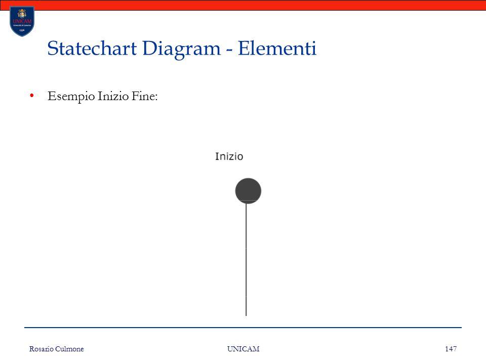 Rosario Culmone UNICAM 147 Statechart Diagram - Elementi Esempio Inizio Fine: