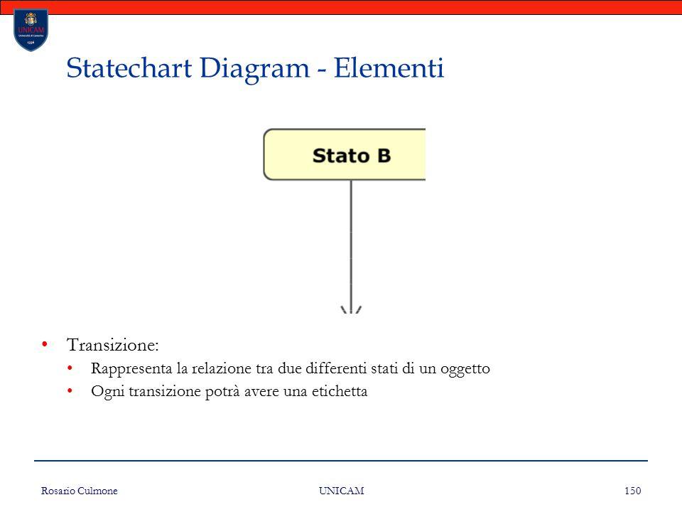 Rosario Culmone UNICAM 150 Statechart Diagram - Elementi Transizione: Rappresenta la relazione tra due differenti stati di un oggetto Ogni transizione
