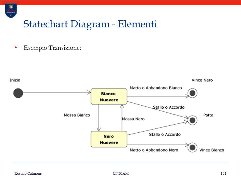 Rosario Culmone UNICAM 151 Statechart Diagram - Elementi Esempio Transizione: