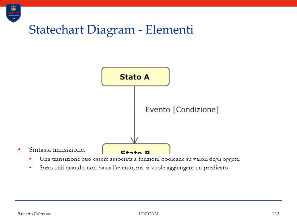 Rosario Culmone UNICAM 152 Statechart Diagram - Elementi Sintassi transizione: Una transizione può essere associata a funzioni booleane su valori degl