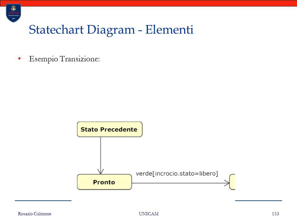 Rosario Culmone UNICAM 153 Statechart Diagram - Elementi Esempio Transizione: