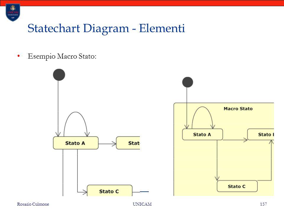 Rosario Culmone UNICAM 157 Statechart Diagram - Elementi Esempio Macro Stato:
