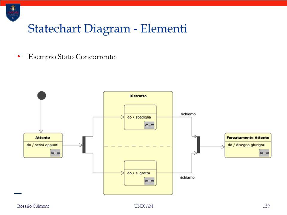 Rosario Culmone UNICAM 159 Statechart Diagram - Elementi Esempio Stato Concorrente: