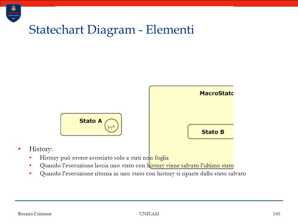 Rosario Culmone UNICAM 160 Statechart Diagram - Elementi History: History può essere associato solo a stati non foglia Quando l'esecuzione lascia uno