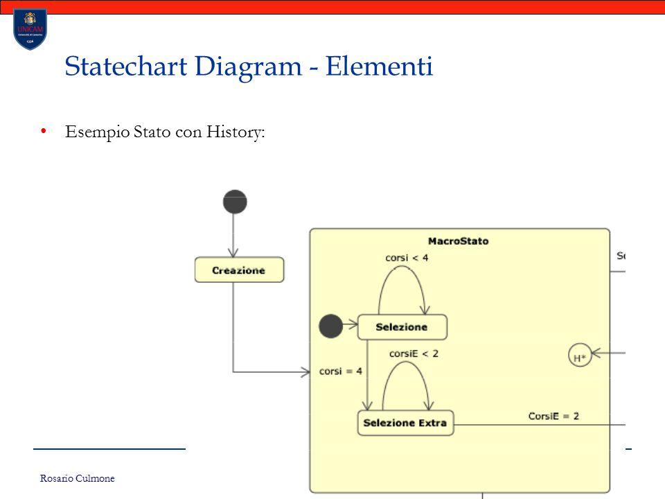 Rosario Culmone UNICAM 161 Statechart Diagram - Elementi Esempio Stato con History: