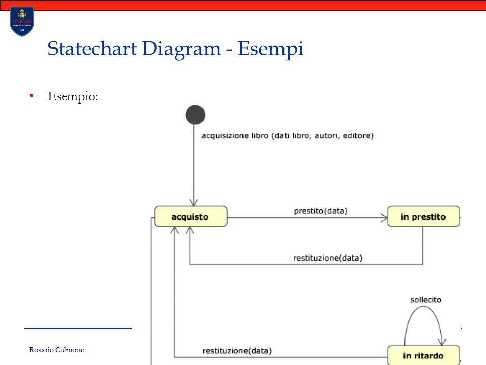 Rosario Culmone UNICAM 162 Statechart Diagram - Esempi Esempio: