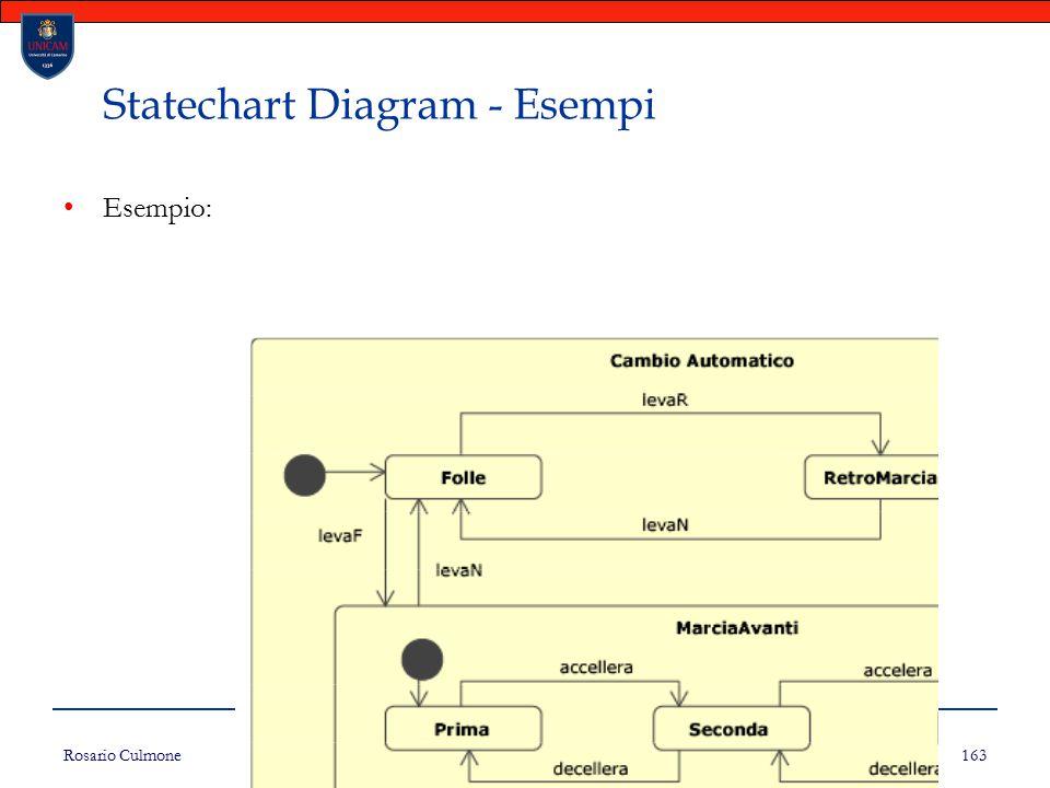 Rosario Culmone UNICAM 163 Statechart Diagram - Esempi Esempio:
