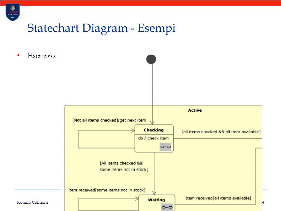 Rosario Culmone UNICAM 164 Statechart Diagram - Esempi Esempio:
