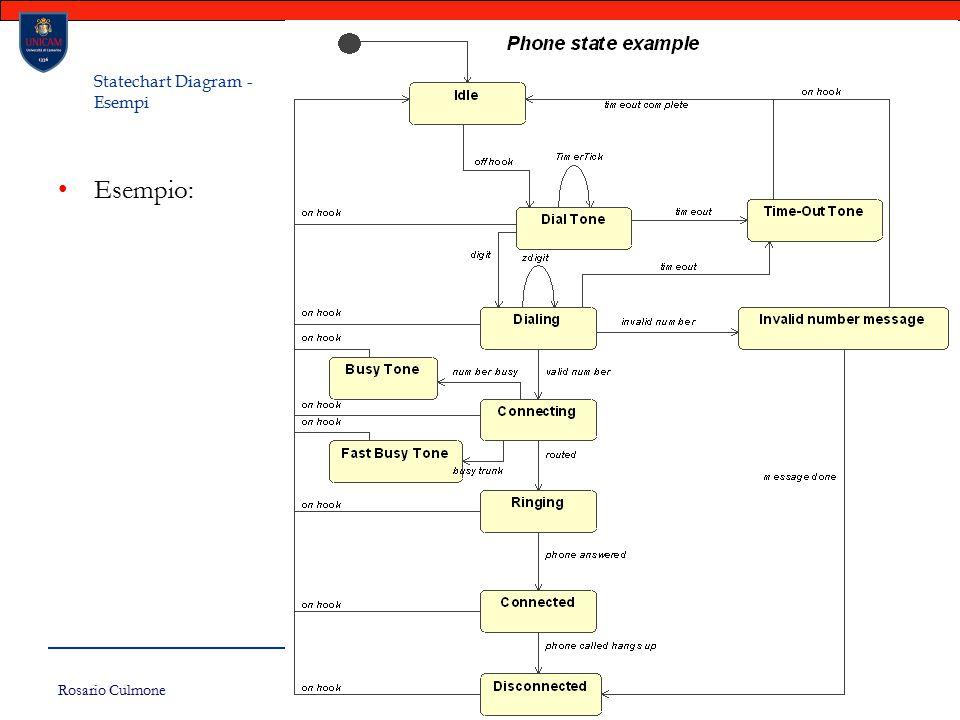 Rosario Culmone UNICAM 165 Statechart Diagram - Esempi Esempio: