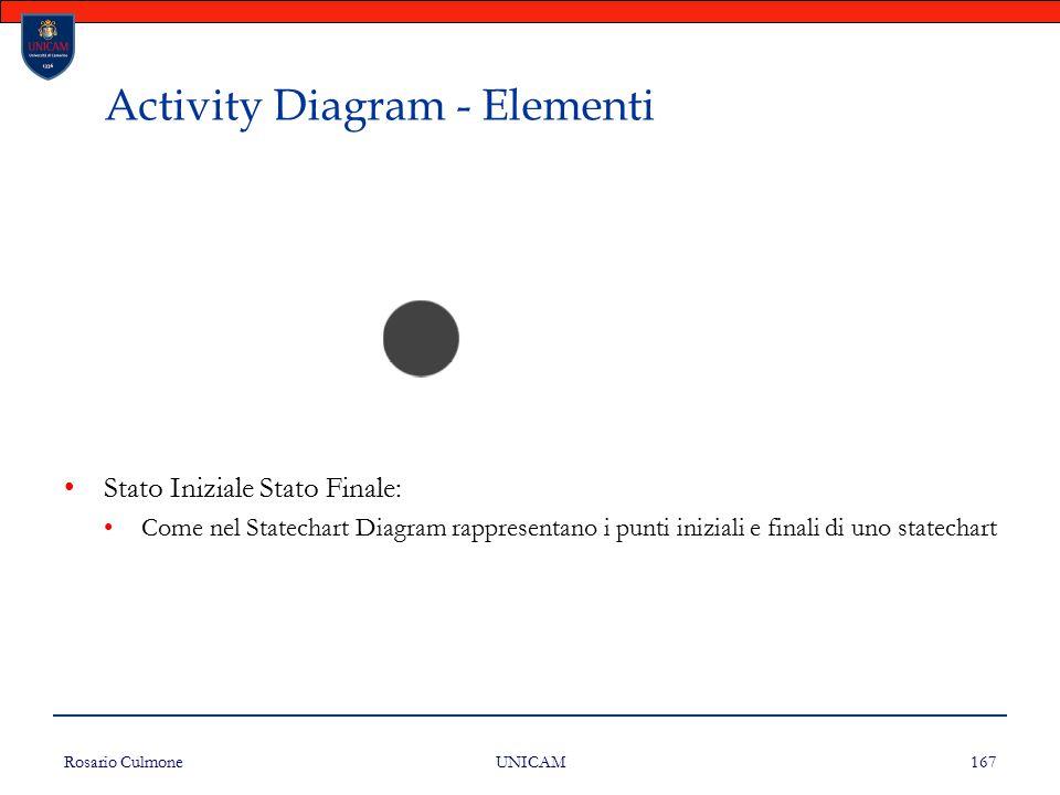 Rosario Culmone UNICAM 167 Activity Diagram - Elementi Stato Iniziale Stato Finale: Come nel Statechart Diagram rappresentano i punti iniziali e final