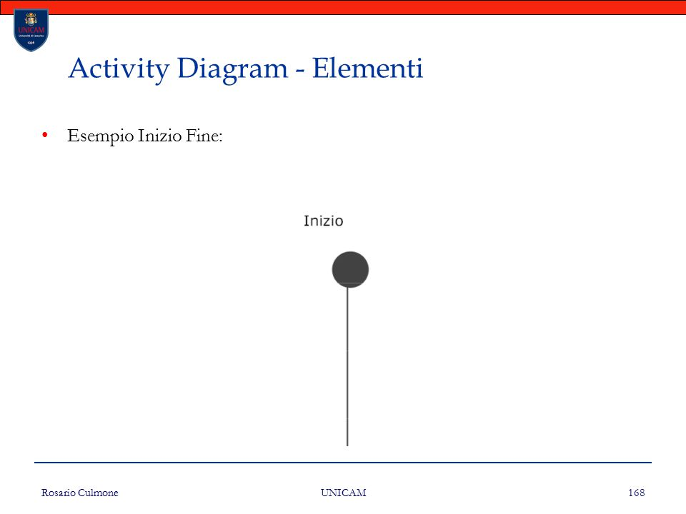 Rosario Culmone UNICAM 168 Activity Diagram - Elementi Esempio Inizio Fine: