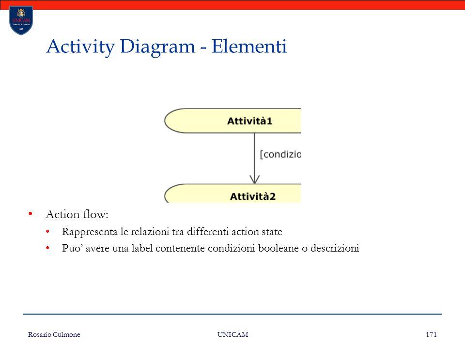 Rosario Culmone UNICAM 171 Activity Diagram - Elementi Action flow: Rappresenta le relazioni tra differenti action state Puo' avere una label contenen
