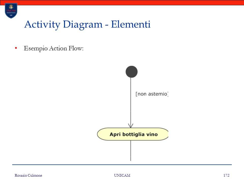 Rosario Culmone UNICAM 172 Activity Diagram - Elementi Esempio Action Flow: