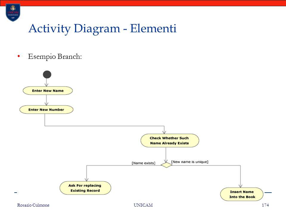 Rosario Culmone UNICAM 174 Activity Diagram - Elementi Esempio Branch: