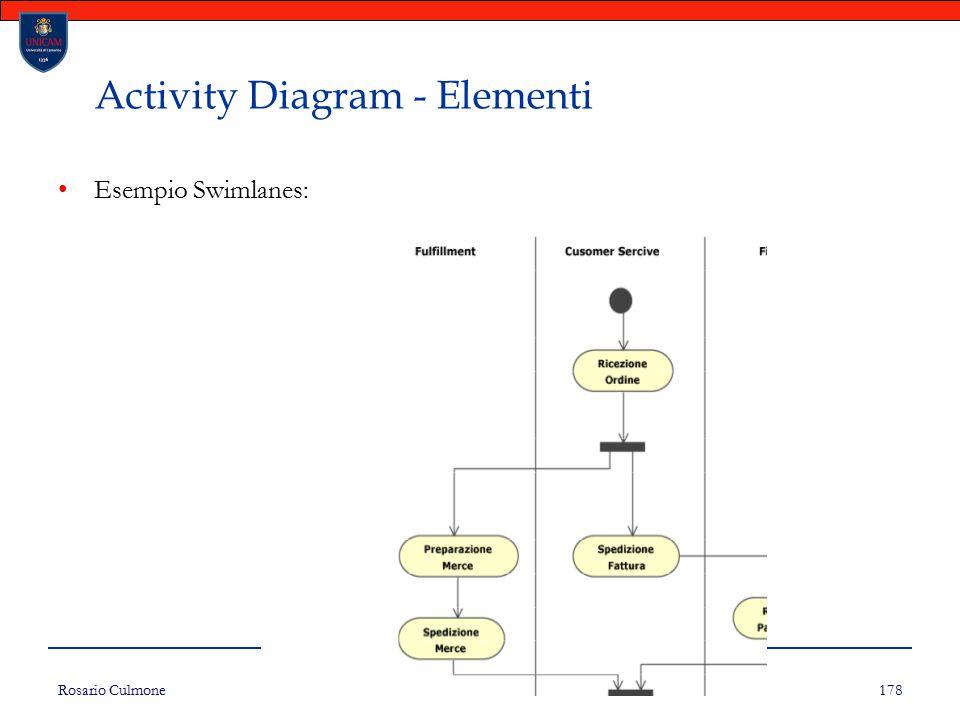 Rosario Culmone UNICAM 178 Activity Diagram - Elementi Esempio Swimlanes: