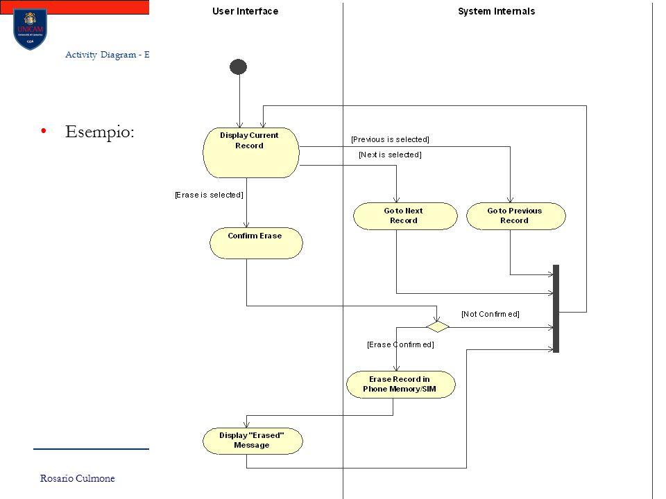 Rosario Culmone UNICAM 180 Activity Diagram - Esempi Esempio: