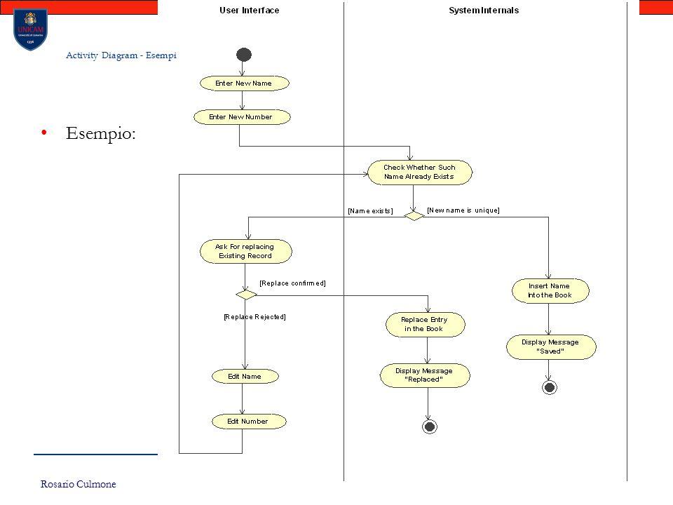 Rosario Culmone UNICAM 181 Activity Diagram - Esempi Esempio:
