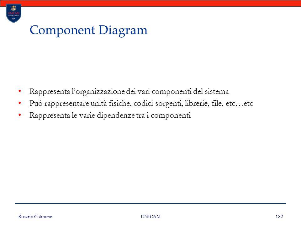 Rosario Culmone UNICAM 182 Component Diagram Rappresenta l'organizzazione dei vari componenti del sistema Può rappresentare unità fisiche, codici sorg