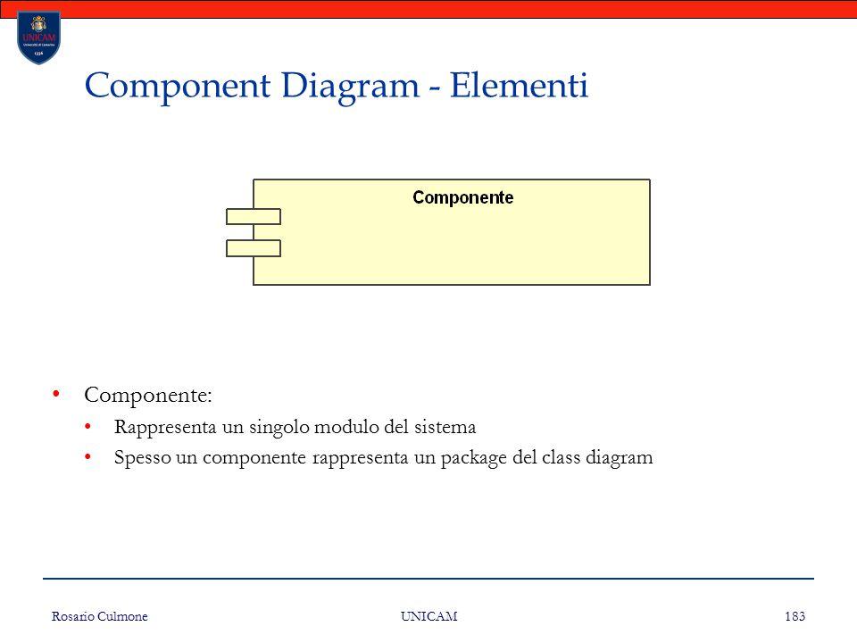 Rosario Culmone UNICAM 183 Component Diagram - Elementi Componente: Rappresenta un singolo modulo del sistema Spesso un componente rappresenta un pack